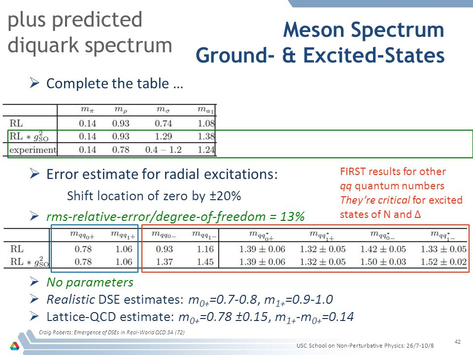 Meson Spectrum Ground- & Excited-States  Complete the table …  Error estimate for radial excitations: Shift location of zero by ±20%  rms-relative-
