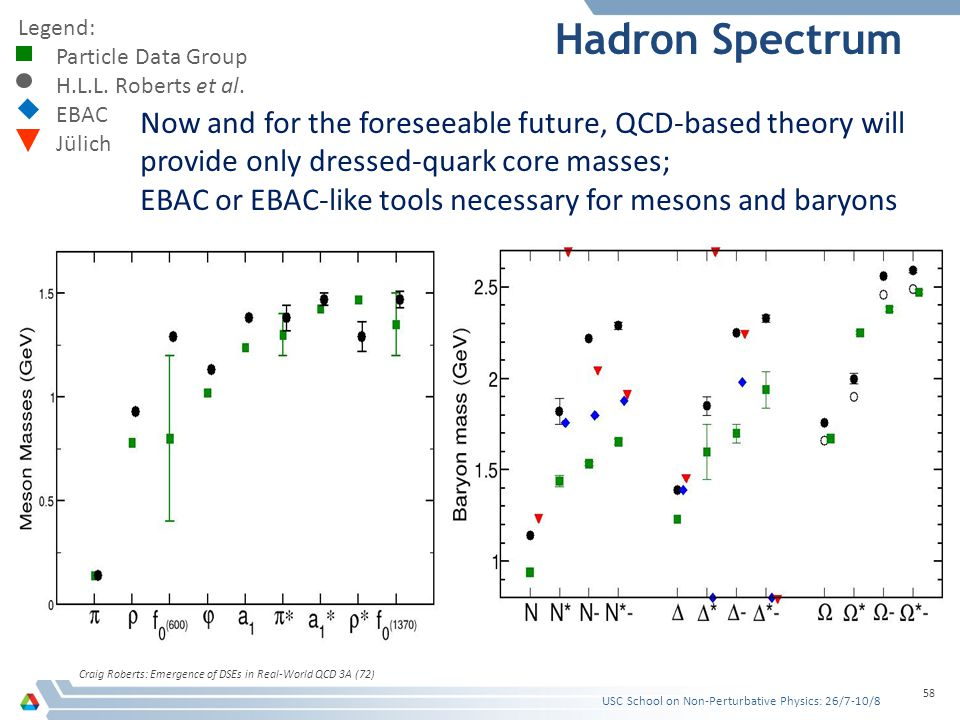 Hadron Spectrum Craig Roberts: Emergence of DSEs in Real-World QCD 3A (72) 58 Legend: Particle Data Group H.L.L.