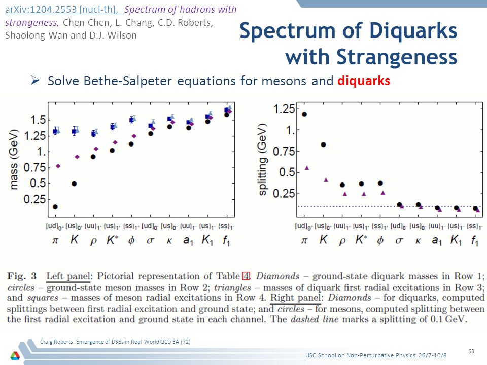Spectrum of Diquarks with Strangeness  Solve Bethe-Salpeter equations for mesons and diquarks USC School on Non-Perturbative Physics: 26/7-10/8 Craig Roberts: Emergence of DSEs in Real-World QCD 3A (72) 63 arXiv:1204.2553 [nucl-th], arXiv:1204.2553 [nucl-th], Spectrum of hadrons with strangeness, Chen Chen, L.