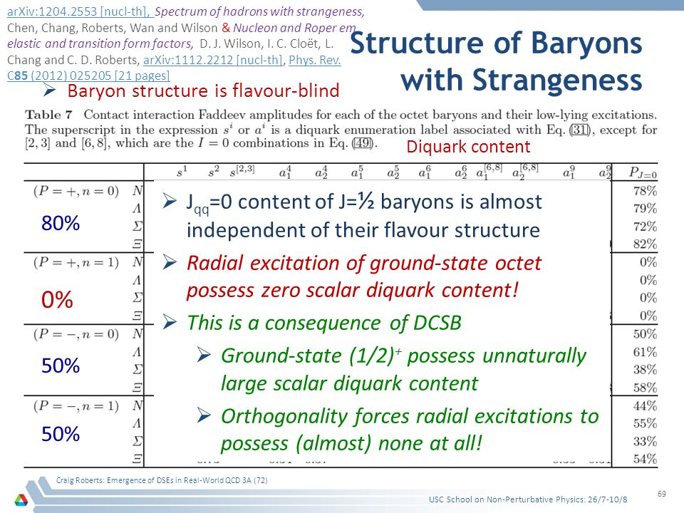Structure of Baryons with Strangeness  Baryon structure is flavour-blind USC School on Non-Perturbative Physics: 26/7-10/8 Craig Roberts: Emergence o