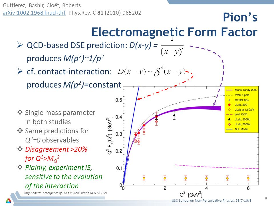 Pion's Electromagnetic Form Factor Craig Roberts: Emergence of DSEs in Real-World QCD 3A (72) 8  QCD-based DSE prediction: D(x-y) = produces M(p 2 )