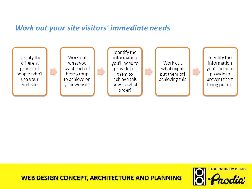 WEB DESIGN CONCEPT, ARCHITECTURE AND PLANNING Work out your site visitors' immediate needs Identify the different groups of people who'll use your web