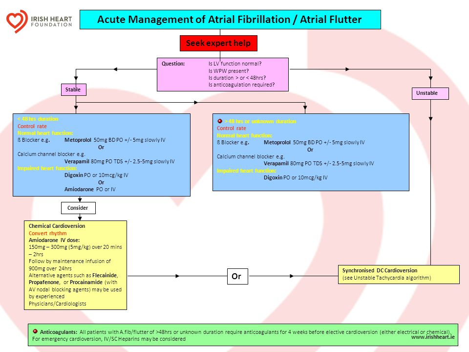 Acute Management of Atrial Fibrillation / Atrial Flutter Seek expert help Question:Is LV function normal? Is WPW present? Is duration > or < 48hrs? Is