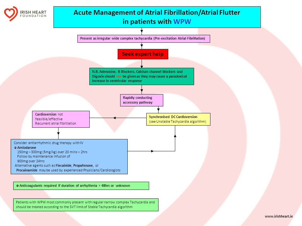 Acute Management of Atrial Fibrillation/Atrial Flutter in patients with WPW N.B. Adenosine, ß Blockers, Calcium channel blockers and Digoxin should no