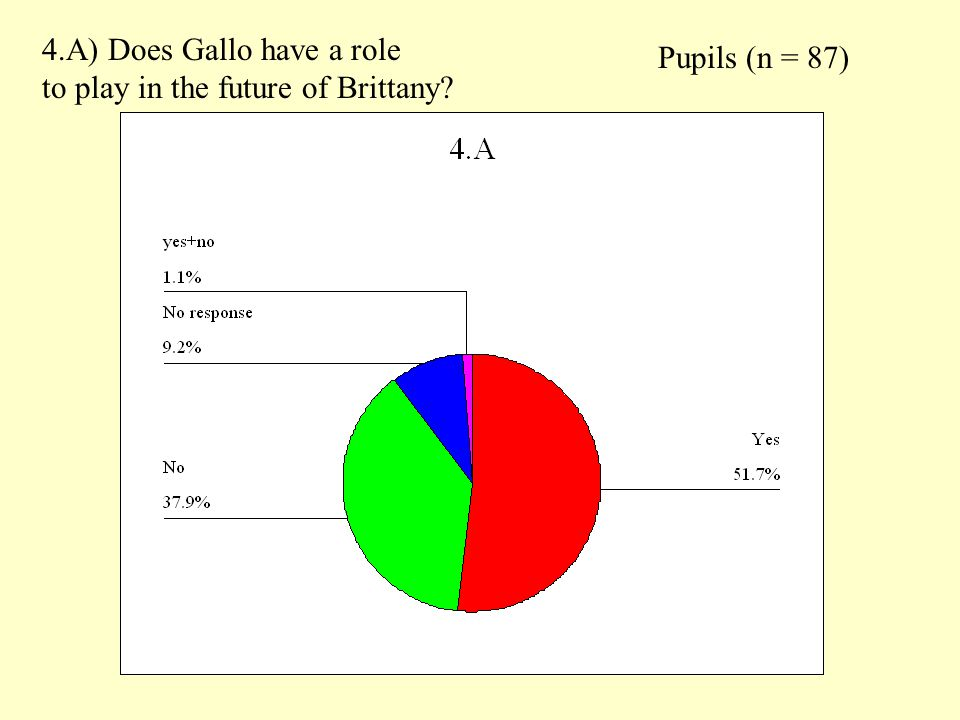 Pupils (n = 87) 4.A) Does Gallo have a role to play in the future of Brittany?