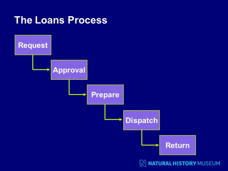 The Loans Process Request Approval Prepare Dispatch Return