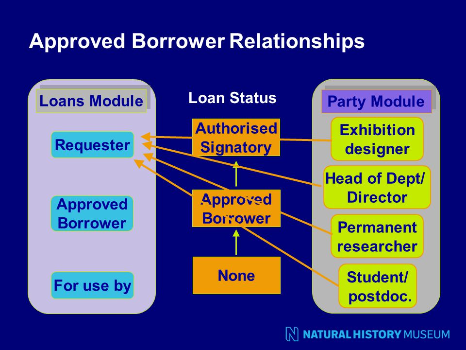 Approved Borrower Relationships Requester Approved Borrower For use by Loans Module Student/ postdoc.