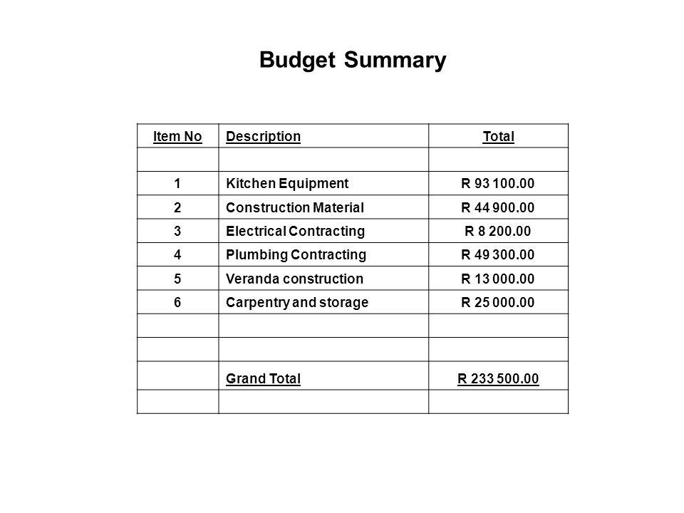 Budget Summary Item NoDescriptionTotal 1Kitchen EquipmentR 93 100.00 2Construction MaterialR 44 900.00 3Electrical ContractingR 8 200.00 4Plumbing ContractingR 49 300.00 5Veranda constructionR 13 000.00 6Carpentry and storageR 25 000.00 Grand TotalR 233 500.00