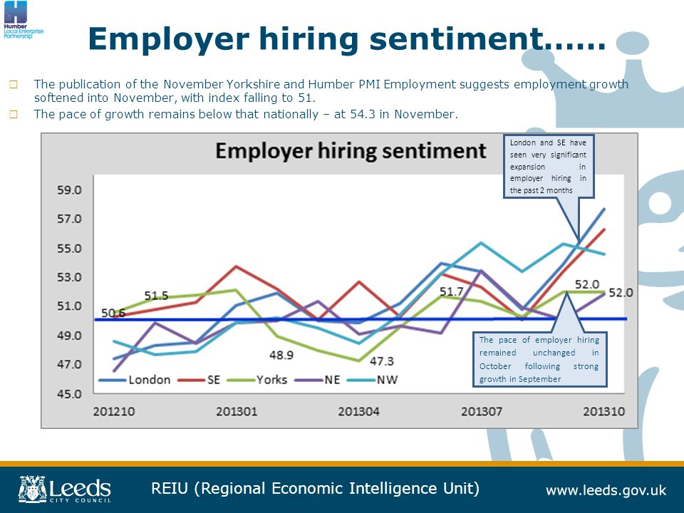 REIU (Regional Economic Intelligence Unit) Employer hiring sentiment…… □ The publication of the November Yorkshire and Humber PMI Employment suggests employment growth softened into November, with index falling to 51.