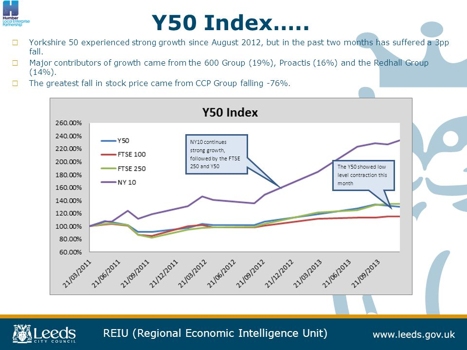 REIU (Regional Economic Intelligence Unit) Y50 Index…..