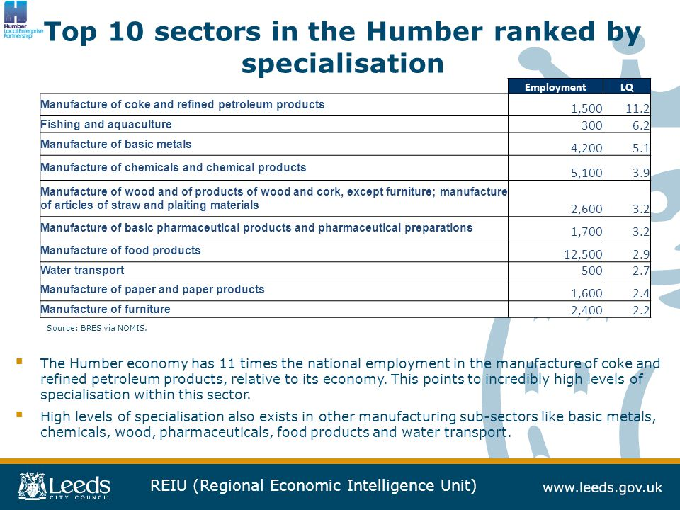 REIU (Regional Economic Intelligence Unit) Top 10 sectors in the Humber ranked by specialisation Source: BRES via NOMIS.