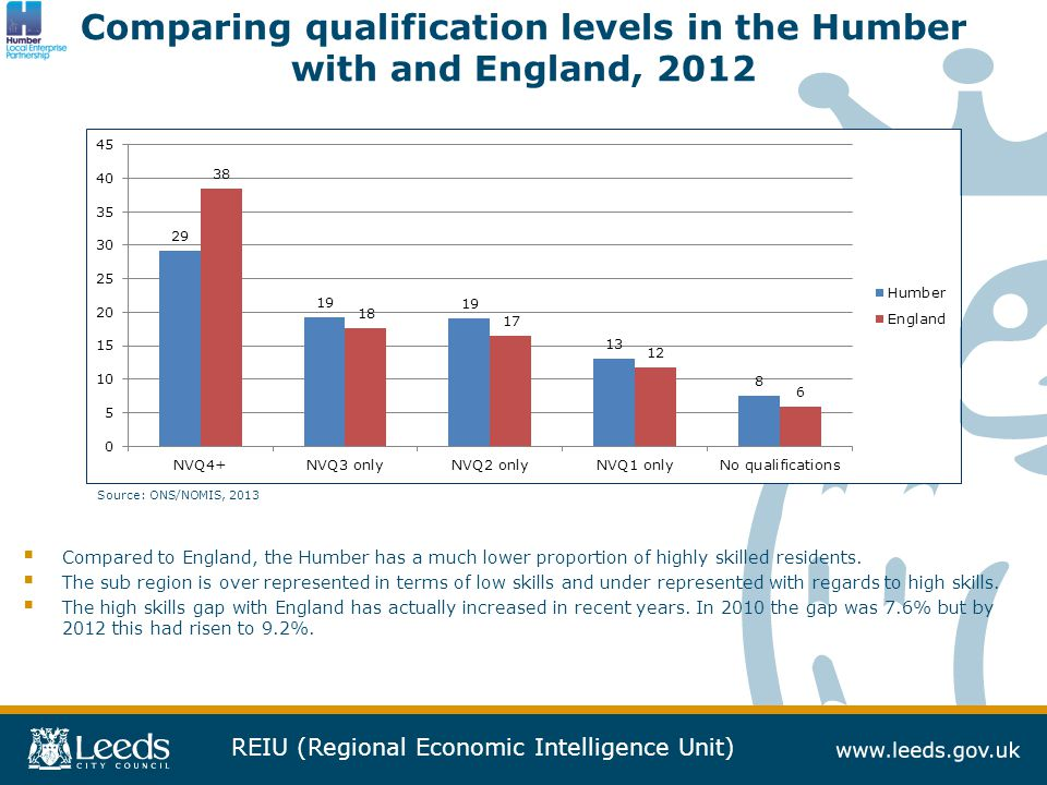 REIU (Regional Economic Intelligence Unit) Comparing qualification levels in the Humber with and England, 2012  Compared to England, the Humber has a much lower proportion of highly skilled residents.