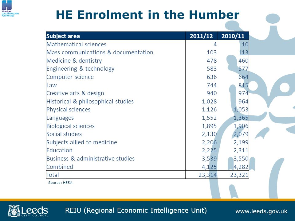 REIU (Regional Economic Intelligence Unit) HE Enrolment in the Humber Source: HESA Subject area2011/122010/11 Mathematical sciences410 Mass communications & documentation103113 Medicine & dentistry478460 Engineering & technology583577 Computer science636664 Law744815 Creative arts & design940974 Historical & philosophical studies1,028964 Physical sciences1,1261,053 Languages1,5521,365 Biological sciences1,8951,906 Social studies2,1302,079 Subjects allied to medicine2,2062,199 Education2,2252,311 Business & administrative studies3,5393,550 Combined4,1254,282 Total23,31423,321