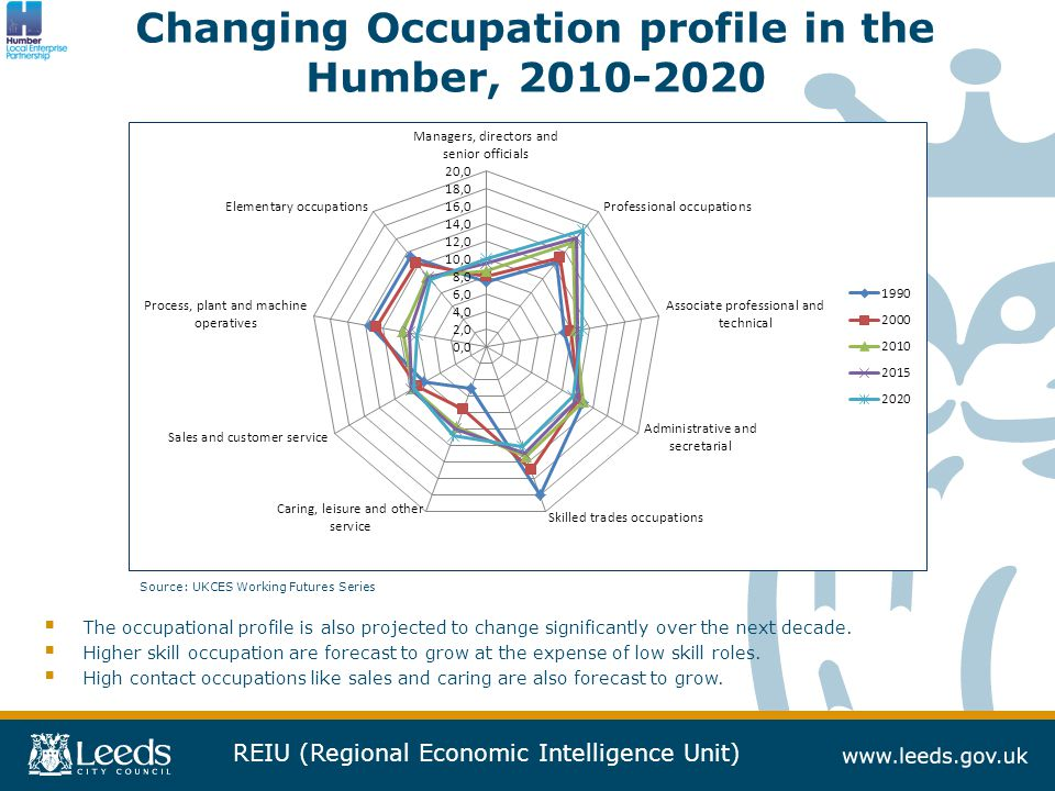 REIU (Regional Economic Intelligence Unit) Changing Occupation profile in the Humber, 2010-2020  The occupational profile is also projected to change significantly over the next decade.