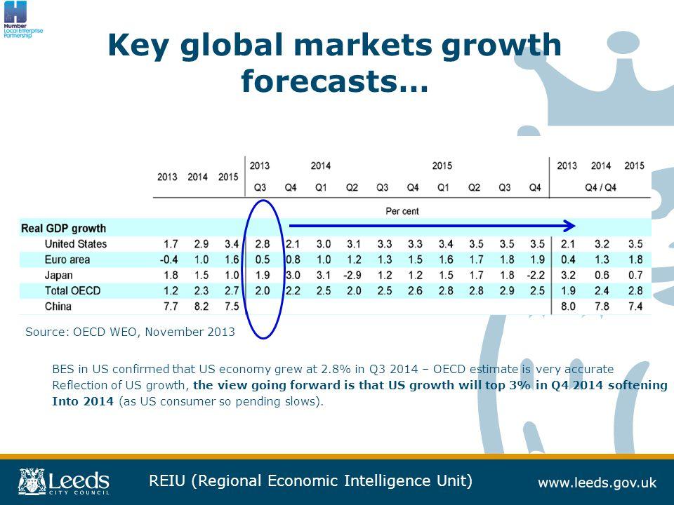 REIU (Regional Economic Intelligence Unit) Regional business sentiment…..