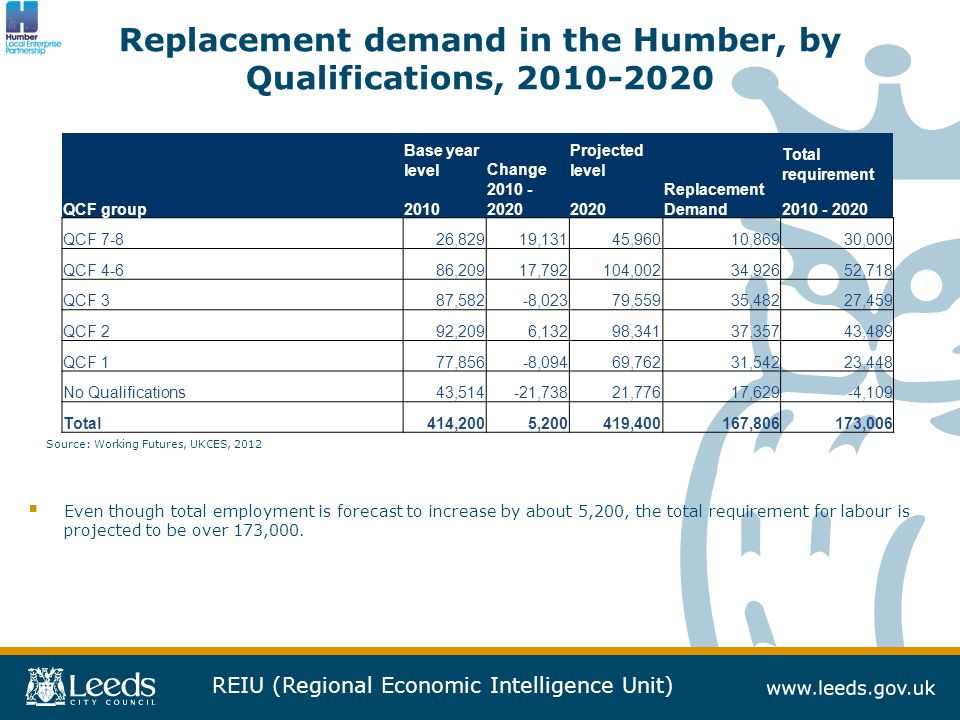 REIU (Regional Economic Intelligence Unit) Replacement demand in the Humber, by Qualifications, 2010-2020  Even though total employment is forecast to increase by about 5,200, the total requirement for labour is projected to be over 173,000.