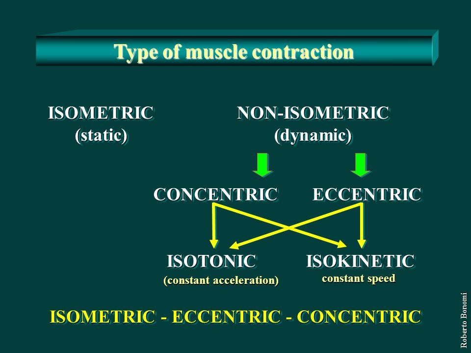 ISOMETRIC (static) ISOMETRIC (static) NON-ISOMETRIC (dynamic) NON-ISOMETRIC (dynamic) CONCENTRIC CONCENTRIC ECCENTRIC ECCENTRIC ISOTONIC ISOKINETIC IS