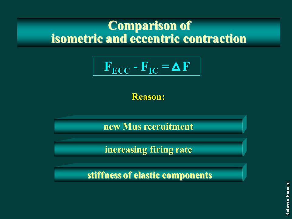 Comparison of isometric and eccentric contraction Reason: F ECC - F IC = F Roberto Bonomi new Mus recruitment increasing firing rate stiffness of elas