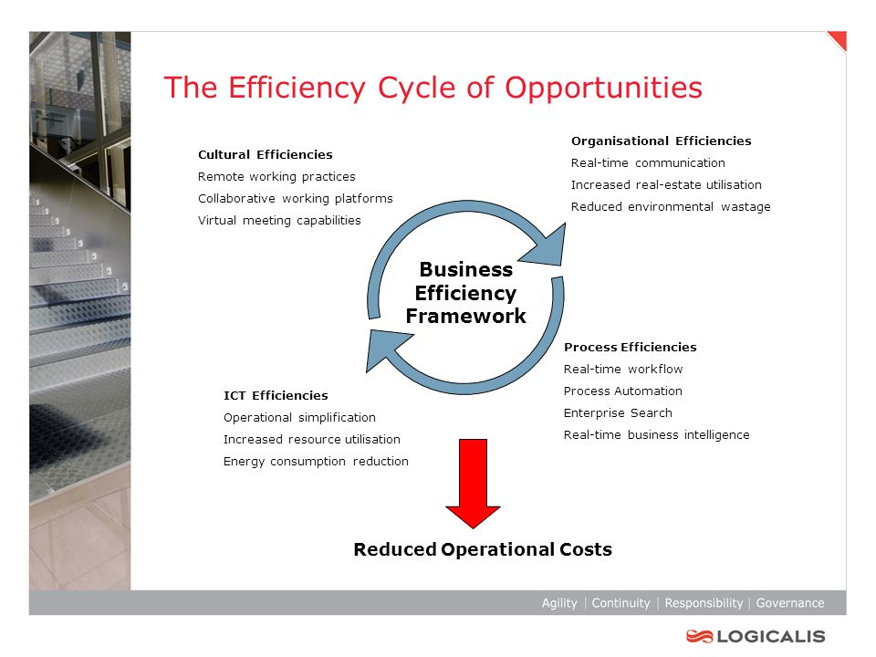 The Efficiency Cycle of Opportunities Reduced Operational Costs Business Efficiency Framework ICT Efficiencies Operational simplification Increased resource utilisation Energy consumption reduction Process Efficiencies Real-time workflow Process Automation Enterprise Search Real-time business intelligence Cultural Efficiencies Remote working practices Collaborative working platforms Virtual meeting capabilities Organisational Efficiencies Real-time communication Increased real-estate utilisation Reduced environmental wastage
