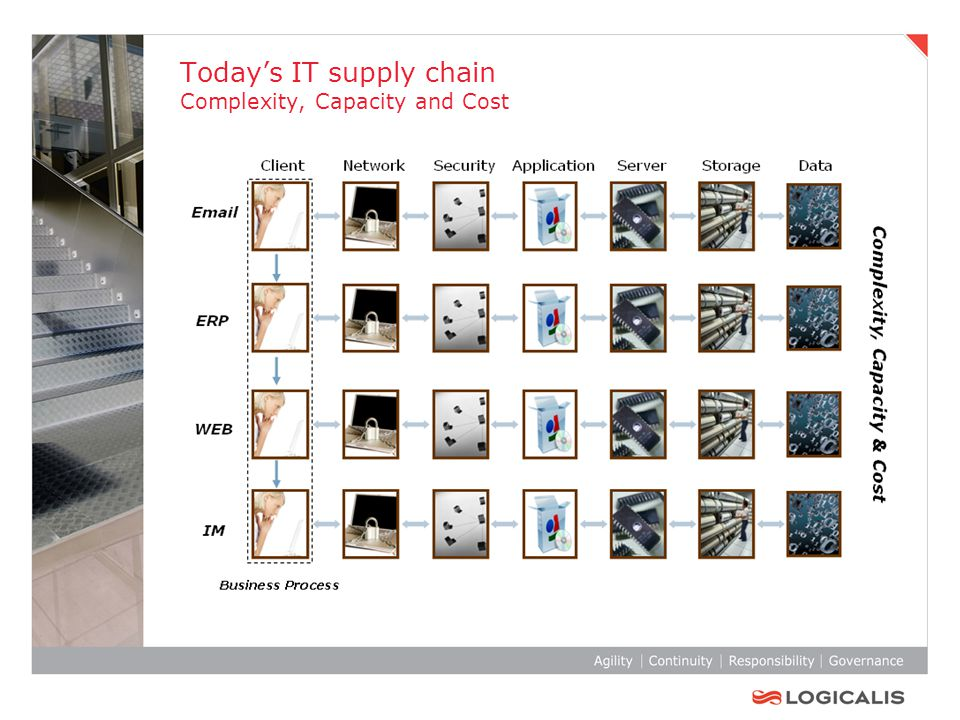 Today's IT supply chain Complexity, Capacity and Cost