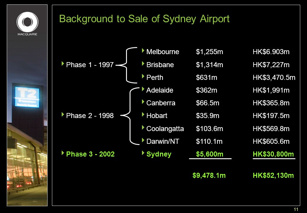 11 Background to Sale of Sydney Airport  Phase 1 - 1997  Phase 2 - 1998  Phase 3 - 2002  Melbourne$1,255m HK$6.903m  Brisbane$1,314m HK$7,227m  Perth$631mHK$3,470.5m  Adelaide$362mHK$1,991m  Canberra$66.5mHK$365.8m  Hobart$35.9mHK$197.5m  Coolangatta$103.6mHK$569.8m  Darwin/NT$110.1mHK$605.6m  Sydney$5,600m HK$30,800m $9,478.1mHK$52,130m