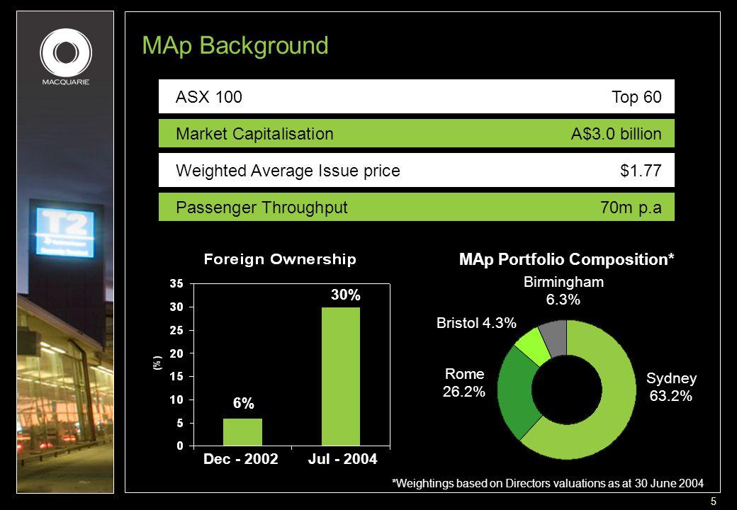 5 Market CapitalisationA$3.0 billion Weighted Average Issue price$1.77 ASX 100 Top 60 Sydney 63.2% Rome 26.2% Bristol 4.3% Birmingham 6.3% *Weightings based on Directors valuations as at 30 June 2004 Passenger Throughput 70m p.a MAp Portfolio Composition* 6% 30% Dec - 2002Jul - 2004