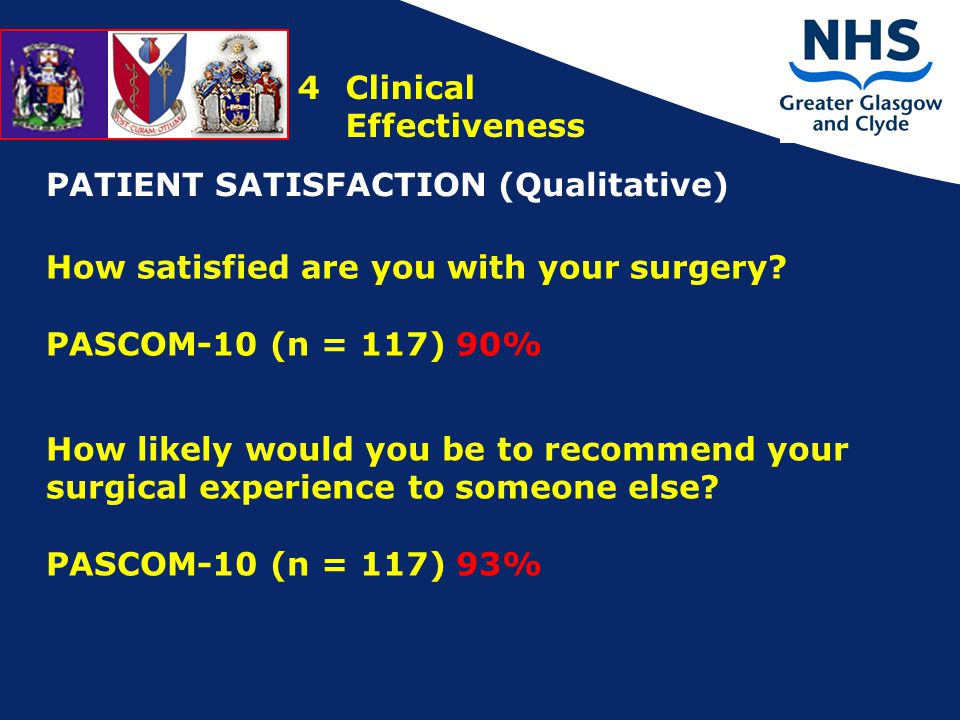 4Clinical Effectiveness PATIENT SATISFACTION (Qualitative) How satisfied are you with your surgery.