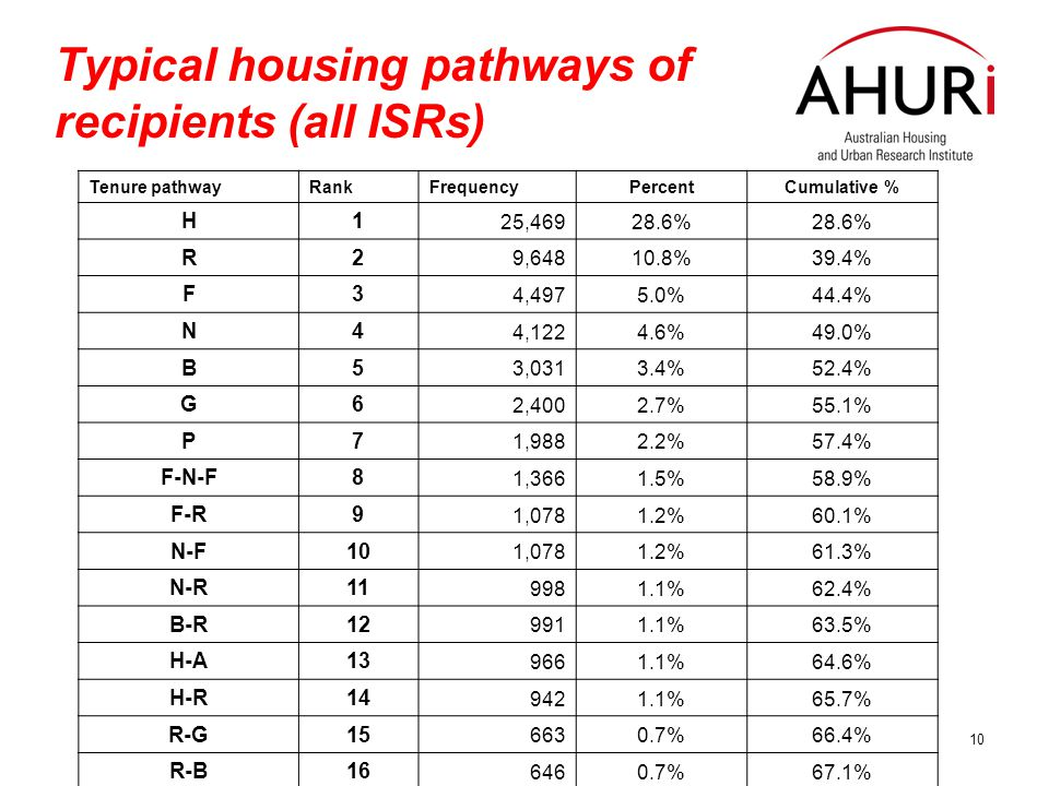 10 Typical housing pathways of recipients (all ISRs) Tenure pathwayRankFrequencyPercentCumulative % H1 25,46928.6% R2 9,64810.8%39.4% F3 4,4975.0%44.4% N4 4,1224.6%49.0% B5 3,0313.4%52.4% G6 2,4002.7%55.1% P7 1,9882.2%57.4% F-N-F8 1,3661.5%58.9% F-R9 1,0781.2%60.1% N-F10 1,0781.2%61.3% N-R11 9981.1%62.4% B-R12 9911.1%63.5% H-A13 9661.1%64.6% H-R14 9421.1%65.7% R-G15 6630.7%66.4% R-B16 6460.7%67.1%
