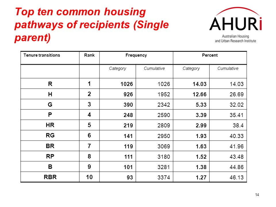14 Top ten common housing pathways of recipients (Single parent) Tenure transitionsRankFrequencyPercent CategoryCumulativeCategoryCumulative R 1 1026 14.03 H 2 926195212.6626.69 G 3 39023425.3332.02 P4 24825903.3935.41 HR5 21928092.9938.4 RG6 14129501.9340.33 BR7 11930691.6341.96 RP8 11131801.5243.48 B9 10132811.3844.86 RBR10 9333741.2746.13