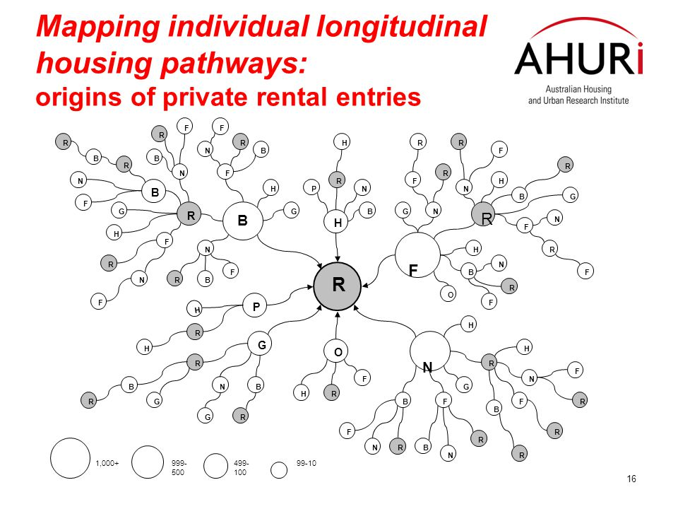 16 Mapping individual longitudinal housing pathways: origins of private rental entries