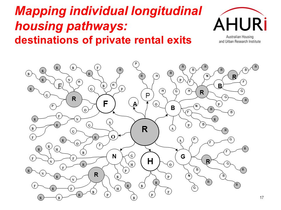 17 Mapping individual longitudinal housing pathways: destinations of private rental exits