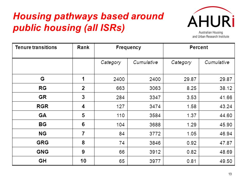 19 Housing pathways based around public housing (all ISRs) Tenure transitionsRankFrequencyPercent CategoryCumulativeCategoryCumulative G1 2400 29.87 RG2 66330638.2538.12 GR3 28433473.5341.66 RGR4 12734741.5843.24 GA5 11035841.3744.60 BG6 10436881.2945.90 NG7 8437721.0546.94 GRG8 7438460.9247.87 GNG9 6639120.8248.69 GH10 6539770.8149.50