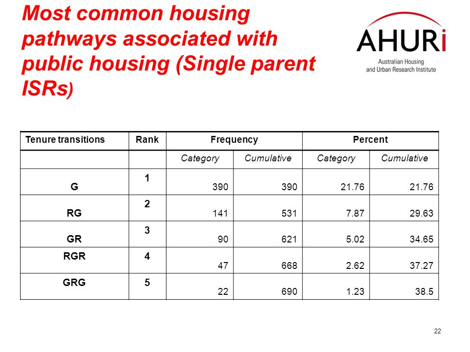 22 Most common housing pathways associated with public housing (Single parent ISRs ) Tenure transitionsRankFrequencyPercent CategoryCumulativeCategoryCumulative G 1 390 21.76 RG 2 1415317.8729.63 GR 3 906215.0234.65 RGR4 476682.6237.27 GRG5 226901.2338.5