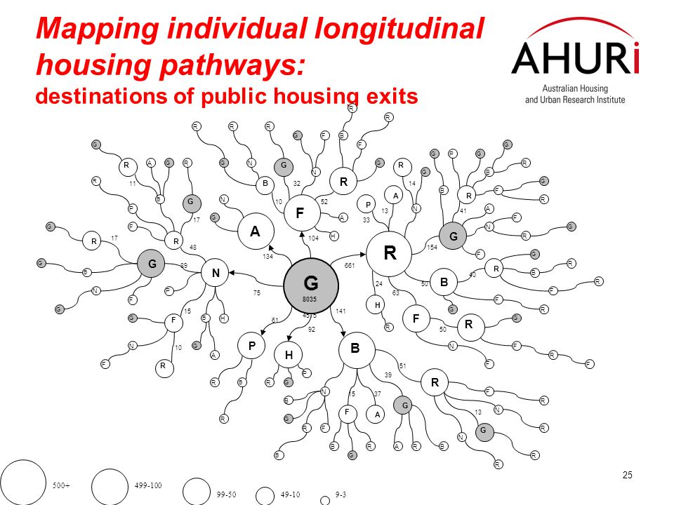 25 Mapping individual longitudinal housing pathways: destinations of public housing exits