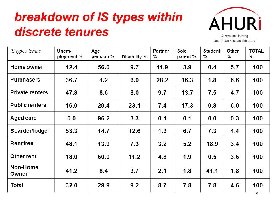 9 breakdown of IS types within discrete tenures IS type / tenure Unem- ployment % Age pension %Disability % Partner % Sole parent % Student % Other % TOTAL % Home owner 12.456.09.711.93.90.45.7100 Purchasers 36.74.26.028.216.31.86.6100 Private renters 47.88.68.09.713.77.54.7100 Public renters 16.029.423.17.417.30.86.0100 Aged care 0.096.23.30.1 0.00.3100 Boarder/lodger 53.314.712.61.36.77.34.4100 Rent free 48.113.97.33.25.218.93.4100 Other rent 18.060.011.24.81.90.53.6100 Non-Home Owner 41.28.43.72.11.841.11.8100 Total 32.029.99.28.77.8 4.6100