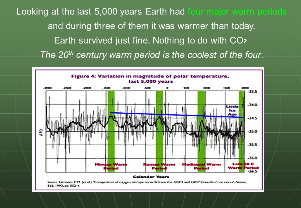 Looking at the last 5,000 years Earth had four major warm periods and during three of them it was warmer than today.