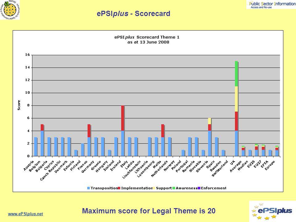 www.ePSIplus.net ePSIplus - Scorecard Maximum score for Legal Theme is 20
