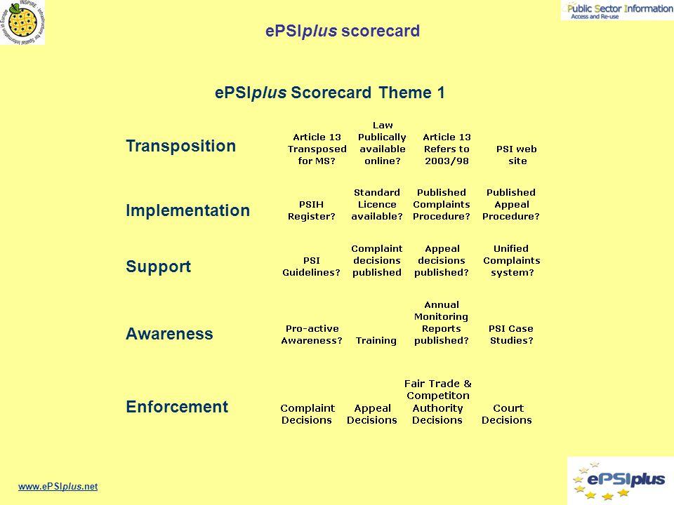 www.ePSIplus.net Support Transposition Implementation Awareness Enforcement ePSIplus Scorecard Theme 1 ePSIplus scorecard