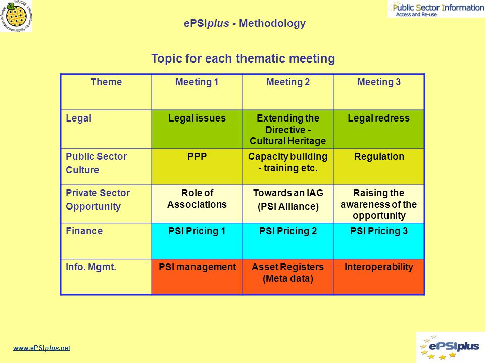 ePSIplus - Meetings - Thematic priorities 1Network kick off meeting held in Prague, 30/31 October 2006 15 Thematic cross-border meetings (3 per thematic area) –Legal & Regulation theme Meeting 1: 16 February 2007, Hague, Netherlands (Report published) Meeting 2: 10 - 11 September 2007, Paphos, Cyprus (Report published) Meeting 3: 8 May Ljubljana Slovenia –Public Sector Organisation theme Meeting 1: 11 April 2007, Prague, Czech Republic (Report published) Meeting 2: 8 October 2007, Bratislava, Republic of Slovakia (Report published) Meeting 3: .