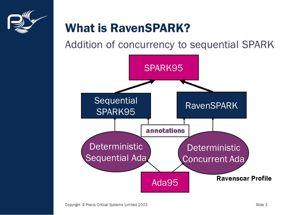 Copyright © Praxis Critical Systems Limited 2003Slide 3 What is RavenSPARK? Addition of concurrency to sequential SPARK Ada95 SPARK95 RavenSPARK Seque