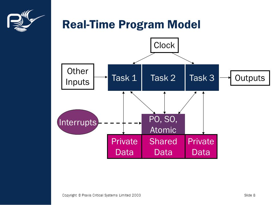 Copyright © Praxis Critical Systems Limited 2003Slide 8 Real-Time Program Model Task 1 Private Data PO, SO, Atomic Interrupts Other Inputs Outputs Sha