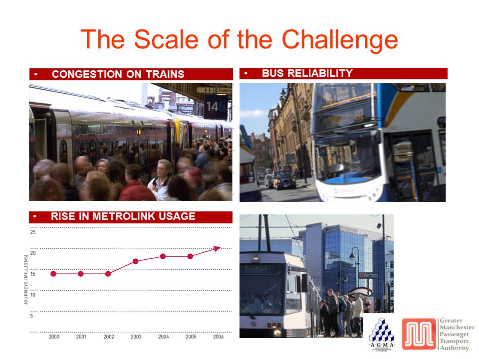 The Scale of the Challenge CONGESTION ON TRAINS BUS RELIABILITY RISE IN METROLINK USAGE
