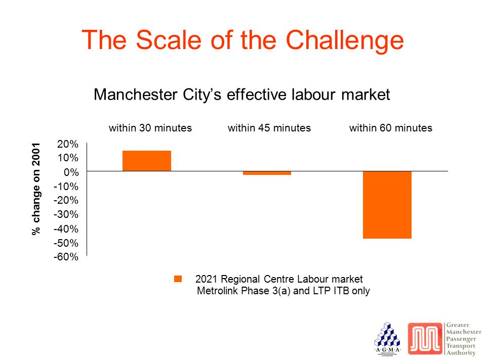 -60% -50% -40% -30% -20% -10% 0% 10% 20% within 30 minuteswithin 45 minuteswithin 60 minutes % change on 2001 2021 Regional Centre Labour market Metrolink Phase 3(a) and LTP ITB only The Scale of the Challenge Manchester City's effective labour market