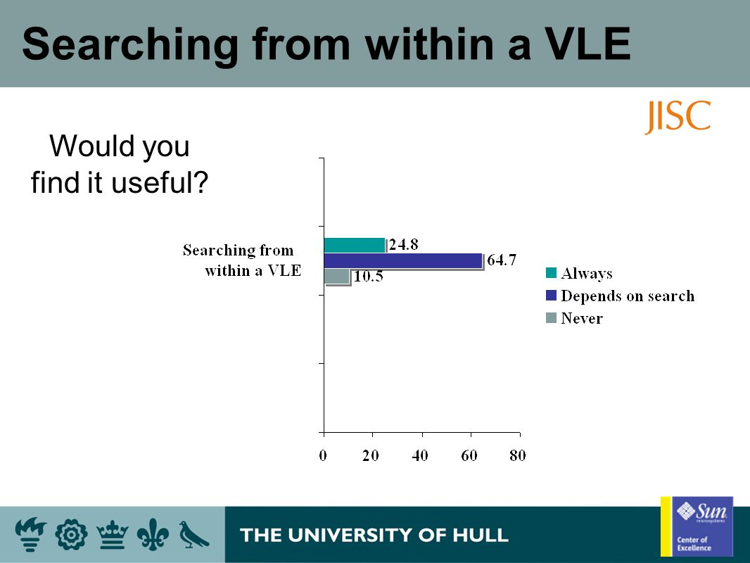 Searching from within a VLE Would you find it useful