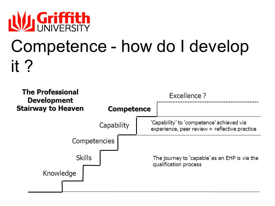 Competence - how do I develop it . Knowledge Skills Competencies Capability Competence Excellence .