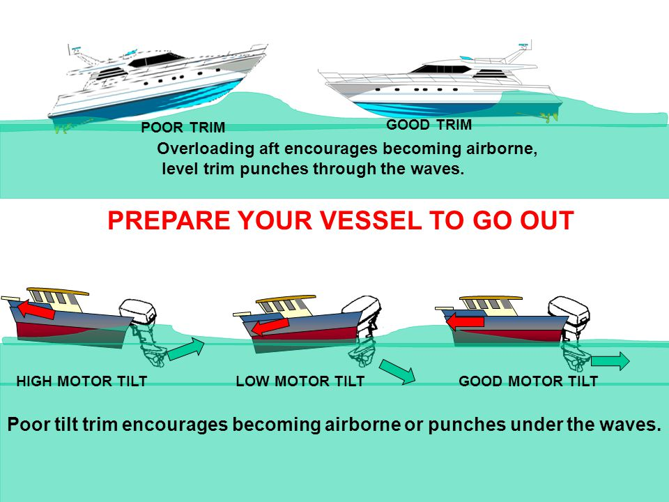 PREPARE YOUR VESSEL TO GO OUT POOR TRIM GOOD TRIM Overloading aft encourages becoming airborne, level trim punches through the waves.