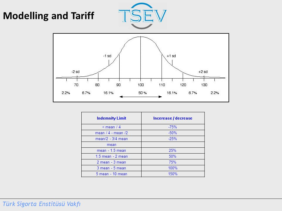 Modelling and Tariff Indemnity LimitIncerease / decrease < mean / 4-75% mean / 4 - mean /2-50% mean/2 - 3/4 mean-25% mean mean - 1.5 mean25% 1.5 mean