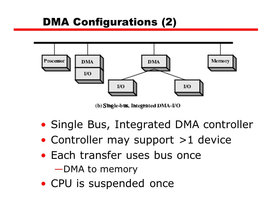 DMA Configurations (2) Single Bus, Integrated DMA controller Controller may support >1 device Each transfer uses bus once —DMA to memory CPU is suspended once