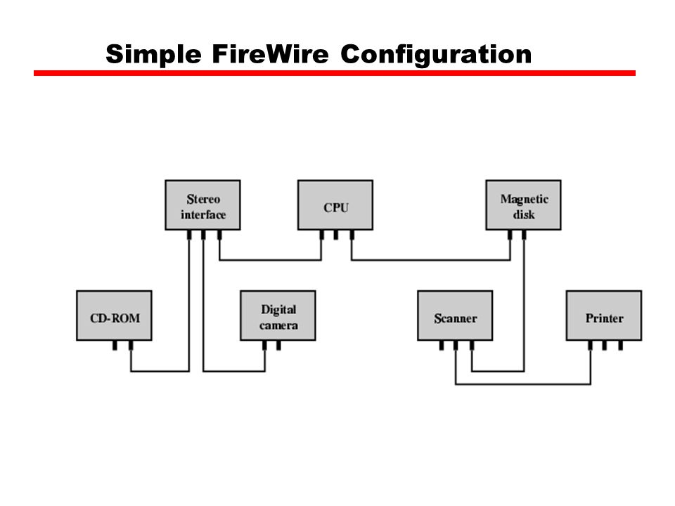 Simple FireWire Configuration