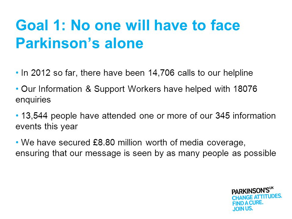 Goal 1: No one will have to face Parkinson's alone In 2012 so far, there have been 14,706 calls to our helpline Our Information & Support Workers have helped with 18076 enquiries 13,544 people have attended one or more of our 345 information events this year We have secured £8.80 million worth of media coverage, ensuring that our message is seen by as many people as possible